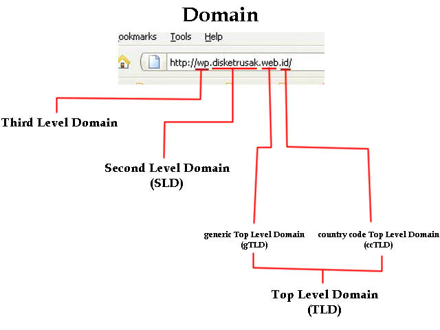 Top Level Domain Ddr